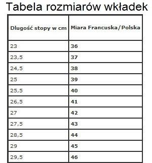 tabelka wkładki